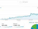 Blog Hit arttırma neden bu kadar sıkıntılı