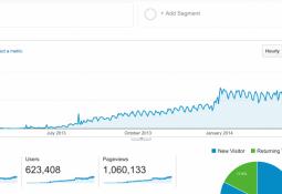 Blog Hit arttırma neden bu kadar sıkıntılı ?